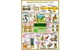 """Плакаты """"Химическая безопасность"""""""